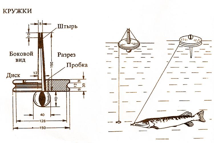 Размеры кружка для ловли щуки