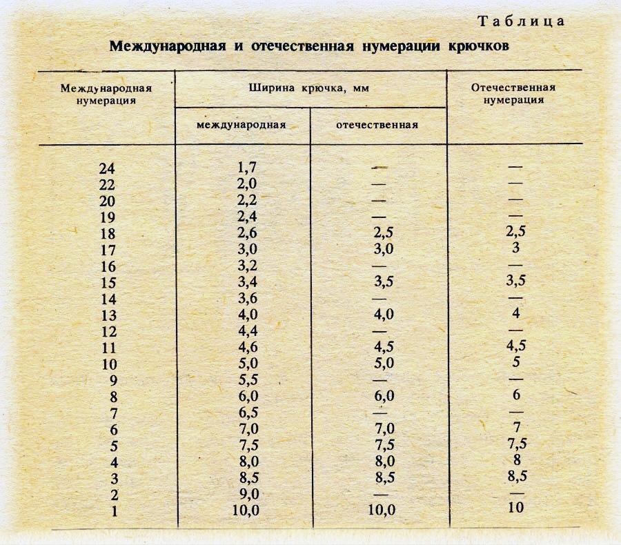 Размеры рыболовных крючков по номеру