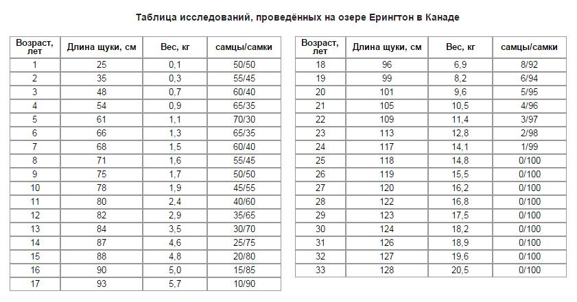 Соотношение возраста длины и веса у щук